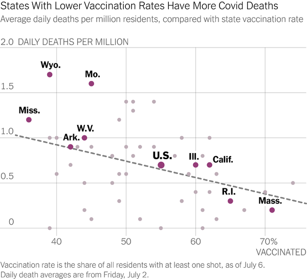 Preventable deaths with vaccine